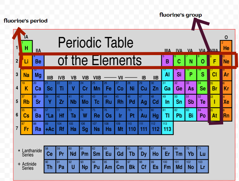 Periodic Table At Room Temperature